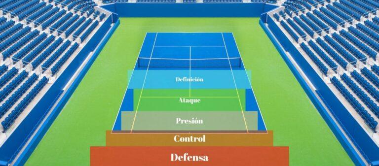 Tennis Court Zones – Summary